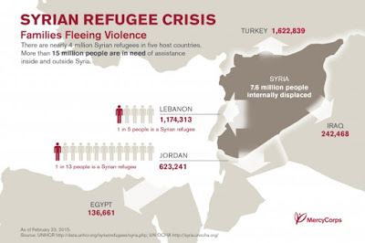 Syrian Crisis: The crisis that will force you to ponder!
